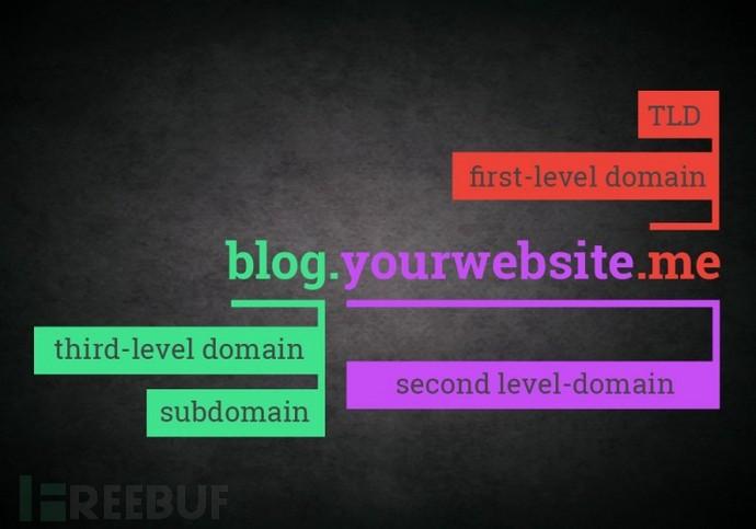 Turbolist3r:一款带有域名分析与发现功能的子域名枚举工具