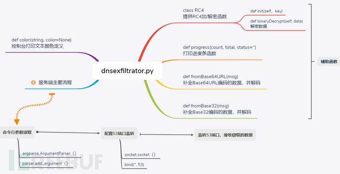 基于DNS的数据泄露开源测试工具篇(三)