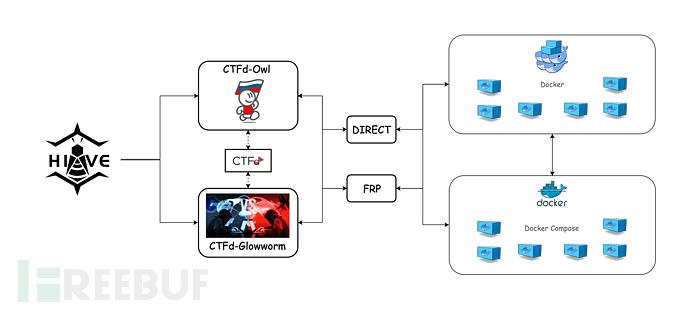 开源工具 | H1ve攻防训练平台(解题+AWD)
