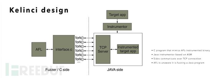 基于AFL的Java程序Fuzz工具:Kelinci