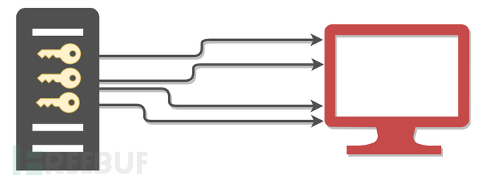 Lsassy:如何远程从lsaas中提取用户凭证
